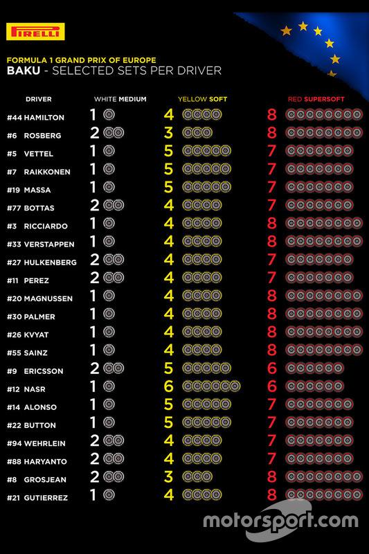 Le choix des pneus Pirelli par pilote