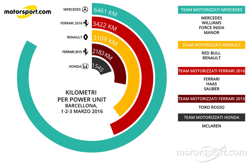 Km per power unit (1-3 marzo)