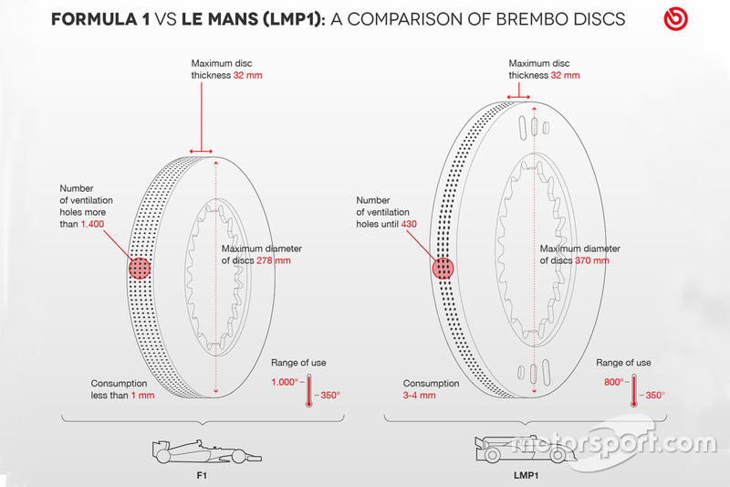 Brembo disc F1 / Le Mans