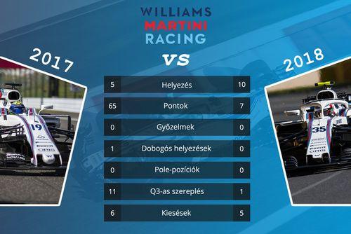 Csapattársak összehasonlítása 2017 vs. 2018