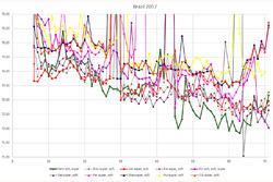 Brazilian GP - laptime analysis