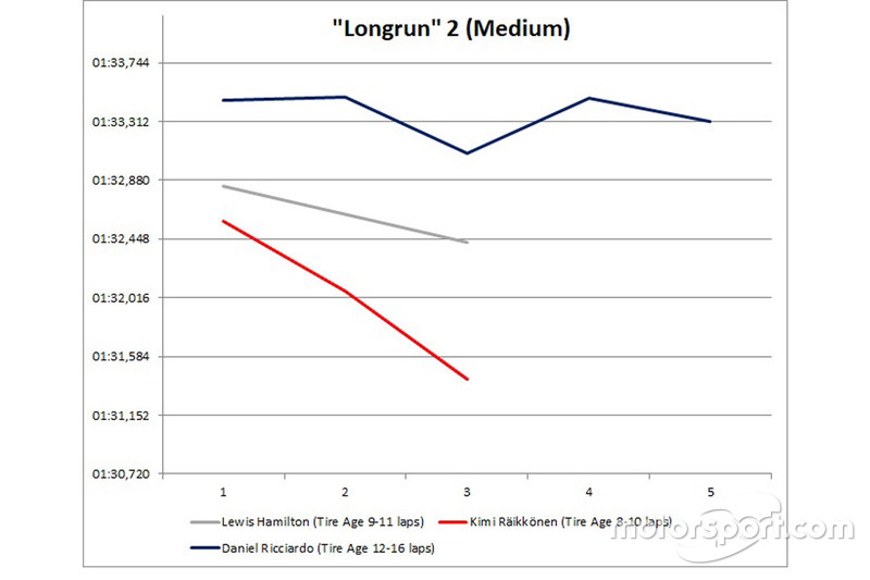 Long run 2 Medium