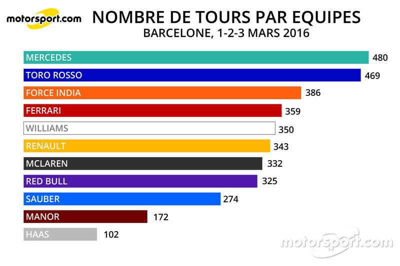 Nombre de tours par équipes, 01-02-03/03/16