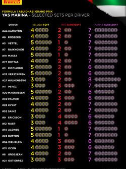Elección de neumáticos por piloto para Abu Dhabi
