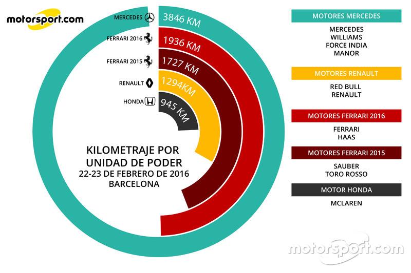 Infografía Kilómetros por unida de poder 22 y 23 feb