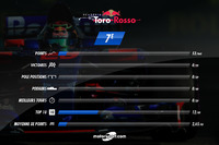 Toro Rosso, le bilan