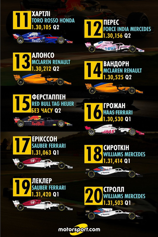 Попередня стартова решітка Гран Прі Бахрейну 11-20