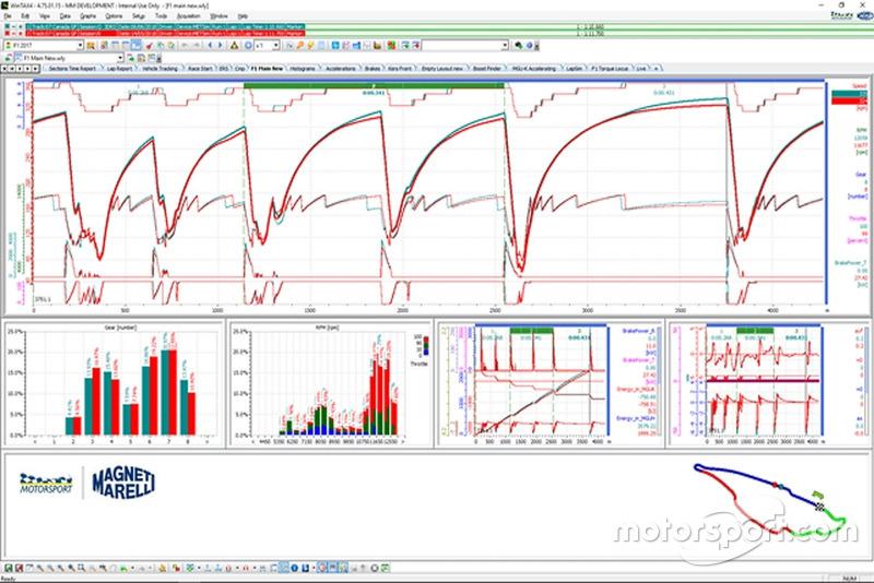 Simulazioni qualifica (in verde) e gara (in rosso)