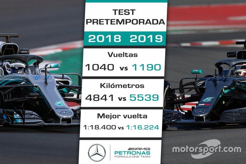 Comparación pretemporada 2018 de Mercedes vs. 2019