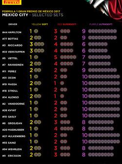 Auswahl der Reifenmischungen für den GP Mexiko 2017