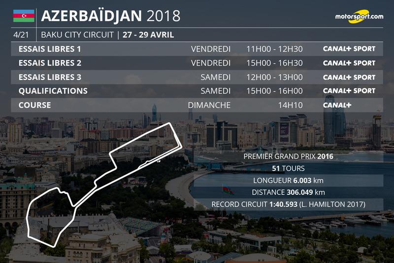 Les horaires du Grand Prix d'Azerbaïdjan