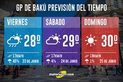 Previsión del Tiempo - GP de Bakú