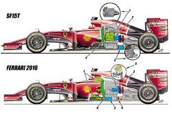 Confronto tra la Ferrari SF15T e la Ferrari 2016