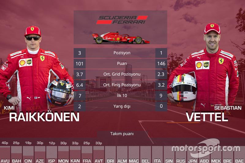 Takım arkadaşı Mücadeleleri - Ferrari