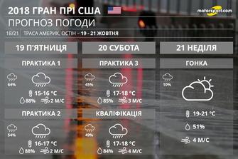 Погода Гран Прі США
