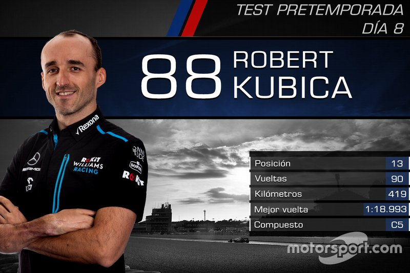 Robert Kubica, RoKit Williams Racing
