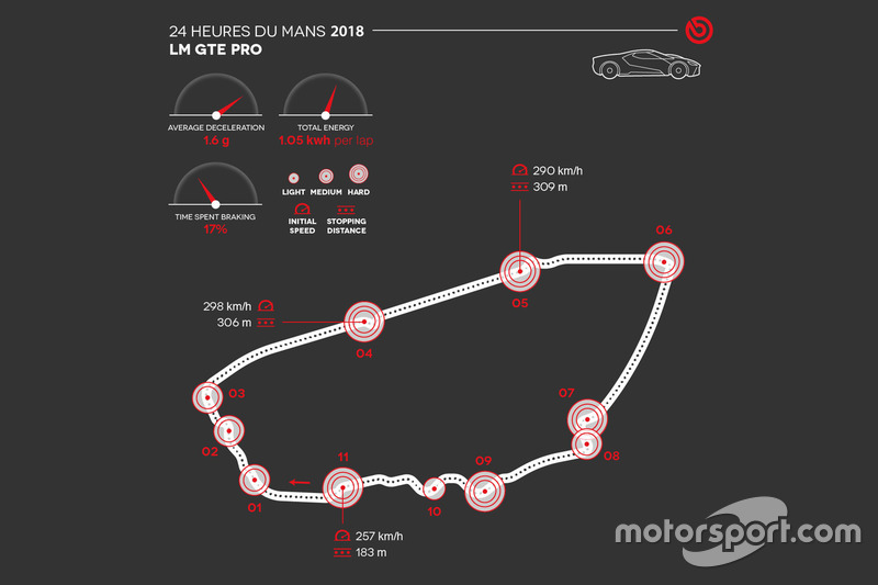 Brembo LM GTE