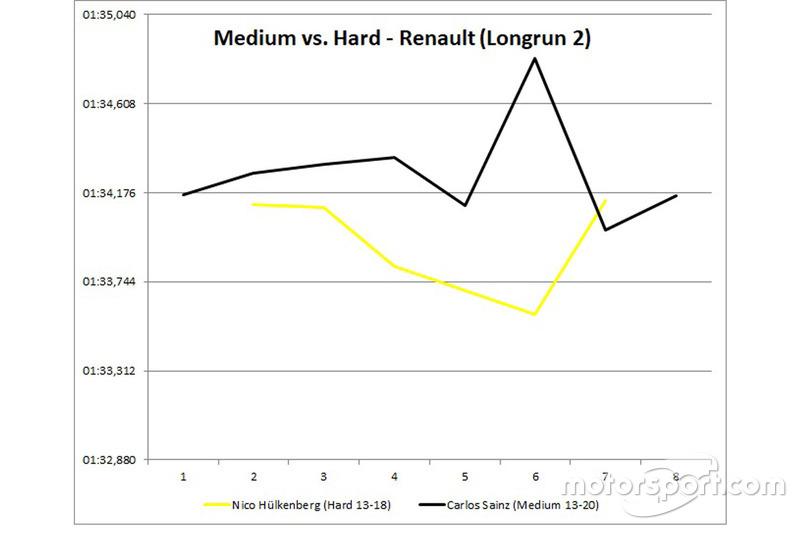 Les longs relais de Renault - Medium vs Hard
