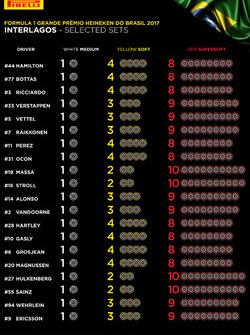 Комплекты шин на Гран При Бразилии