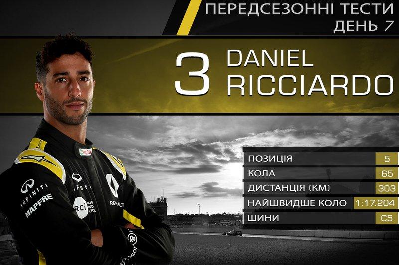 5. Даніель Ріккардо