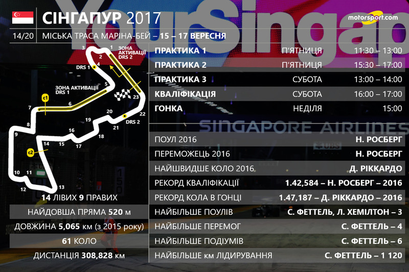 Розклад гоночного вікенду Гран Прі Сінгапуру 2017 року