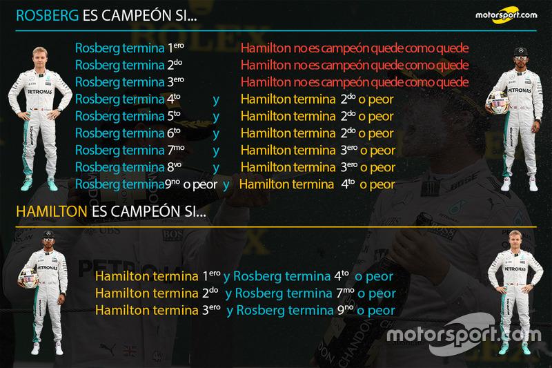 Combinación para el título 2016 Nico Rosberg-Lewis Hamilton