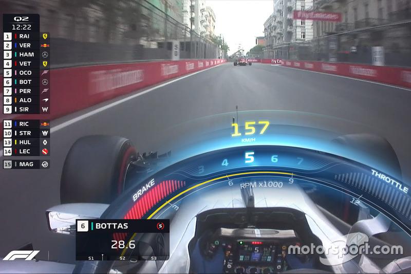 Gráfico del Halo TV F1, Mercedes