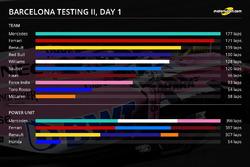 Barcelona testing II, day 1