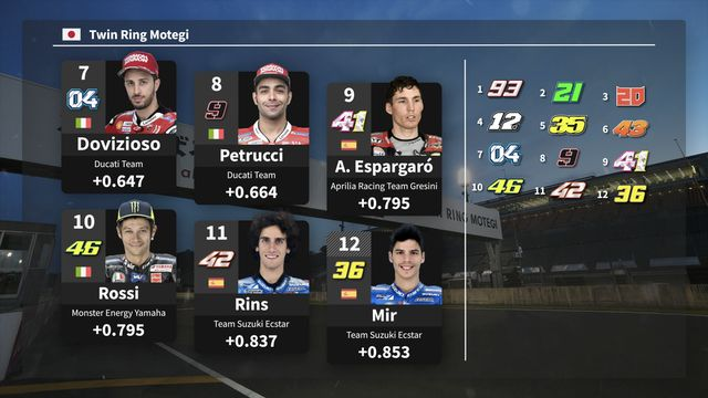 MotoGP Starting Grid: Japanese GP