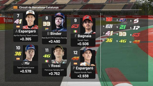 MotoGP Starting Grid: Catalan GP