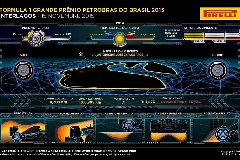 Превью Pirelli перед ГП Бразилії