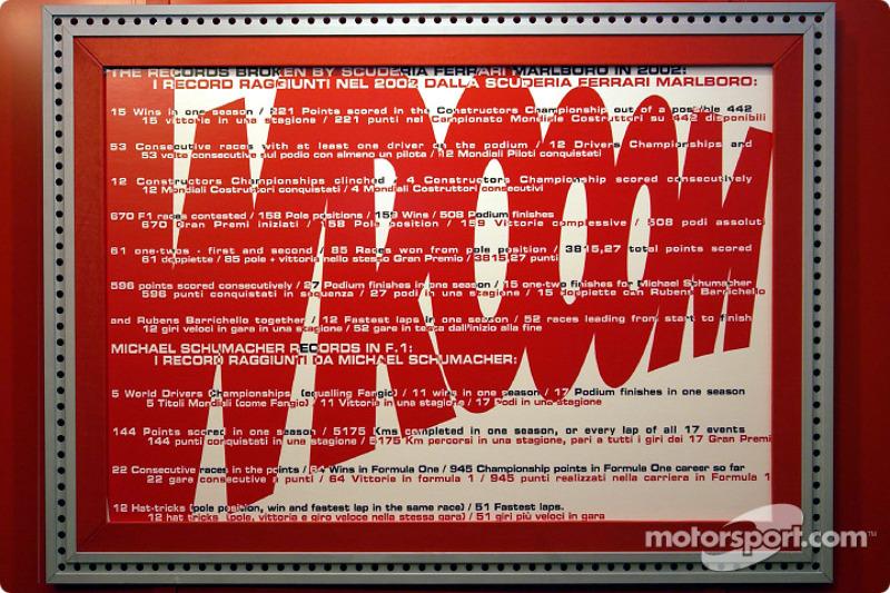 Welcome to Wroom 2003: all the records broken by the Scuderia Ferrari in 2002