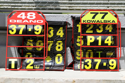 Pit boards on the pit wall