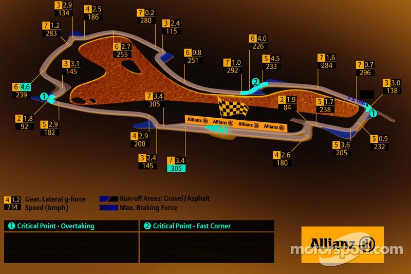 Albert Park Circuit, Australische GP