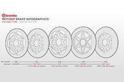Infografica Brembo