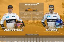 Csapattársak összehasonlítása - McLaren
