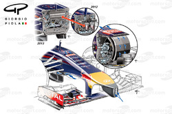 Red Bull RB9-RB10-RB11 nose comparison