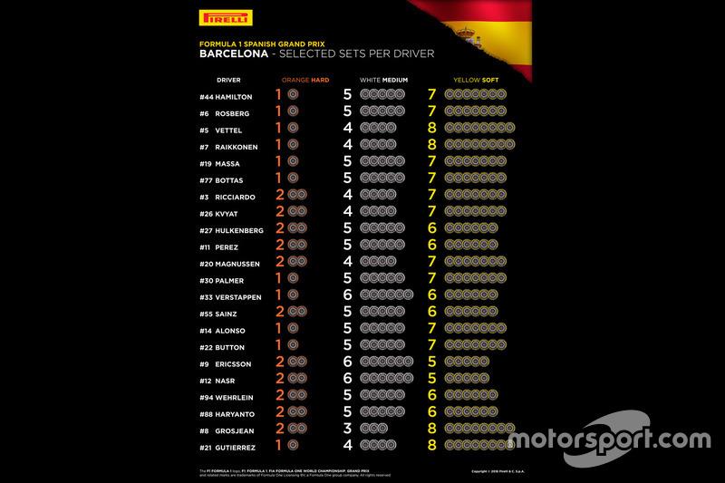 De bandenkeuze per coureur voor de Spaanse Grand Prix