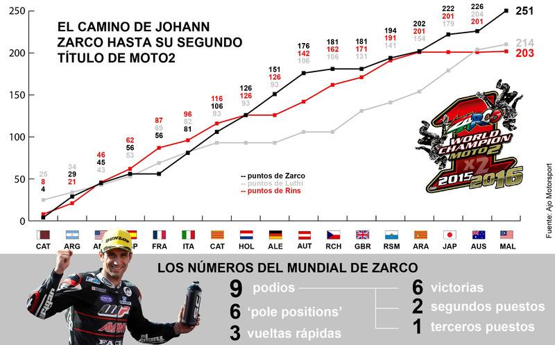 Infografía Zarco