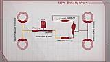 Brake by Wire: Brembo spiega i segreti del ripartitore di frenata elettronico