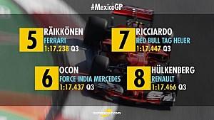 Стартова решітка Гран Прі Мексики 2017 року