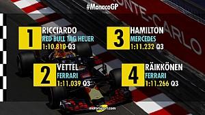Startgrid GP van Monaco