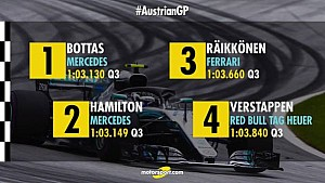 Austrian GP grid: How they line up